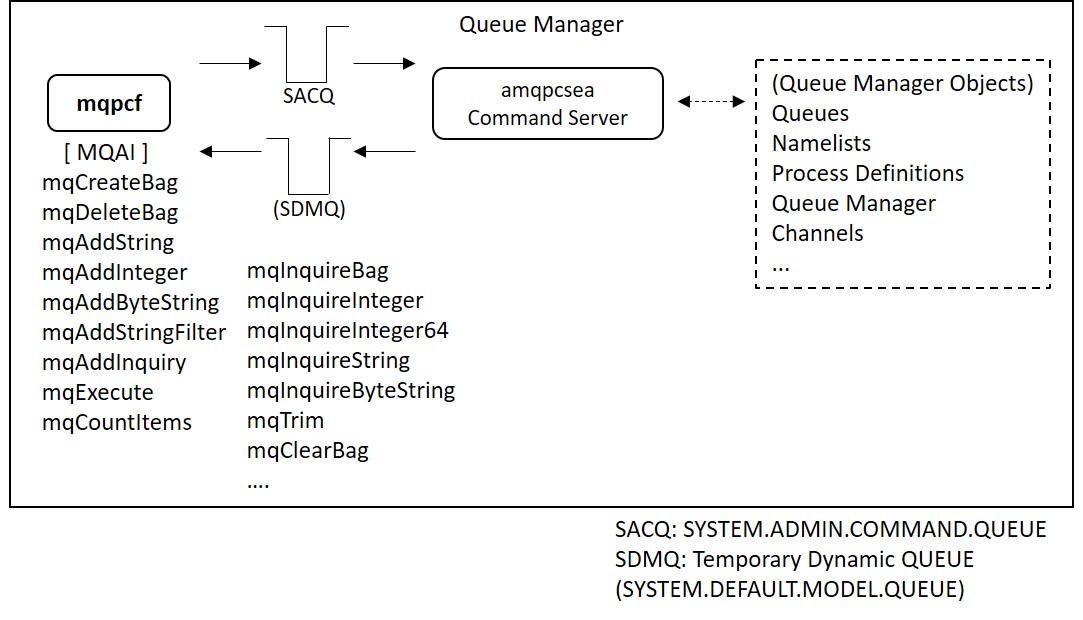 Mastering IBM MQ basics with freeware(MQMD(1))